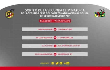 Cuadru segunda ronda fase d'ascensu a Segunda División A