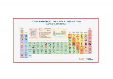 Lo elemental de los elementos (tabla periódica)