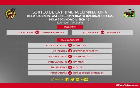 El Sporting B va tener al Cornellà como primer rival nes eliminatories pol ascensu a Segunda